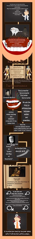 History of Dentistry